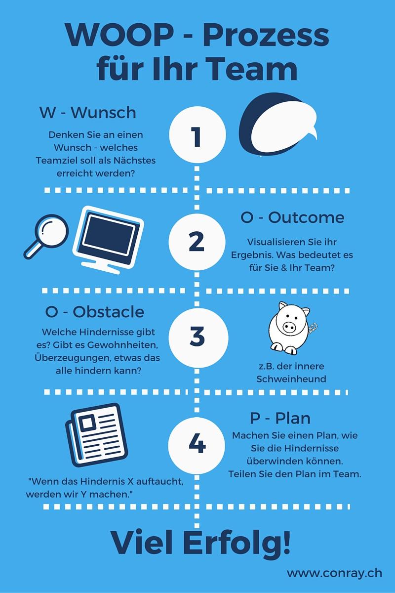 WOOP-Prozess für Ihr Team